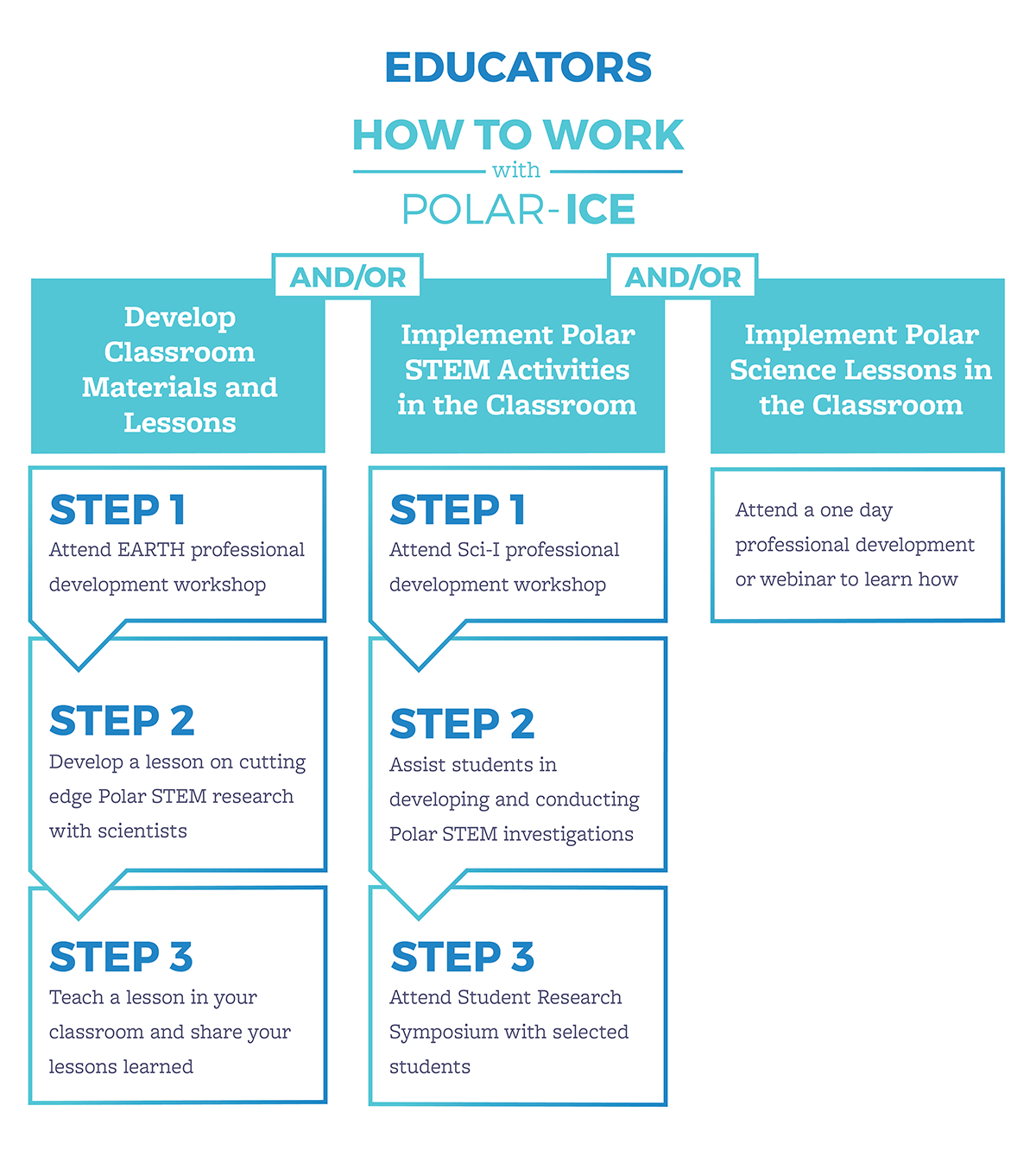 HowtoWork_Educators