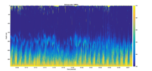 Echosounder data from offshore Palmer Station showing about 1 month of data